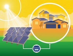Közösségi napelem programok